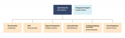 Xpert_Organigramm_website_de